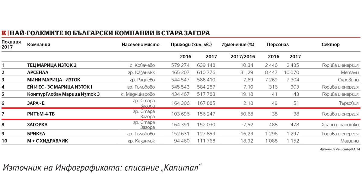 РИТЪМ-4-ТБ ООД в топ 10 на компаниите в най-бързо развиващия се регион – Стара Загора